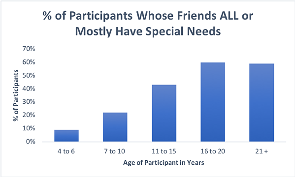 FriendsSpecialNeeds