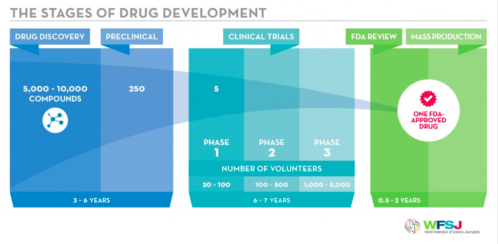 how-to-address-pws-therapies-stages-of-drug-development-wfsj.png
