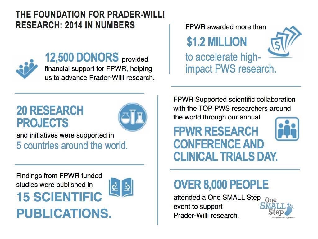 FPWR 2014 EOY Accomplishments DRAFT.022-001