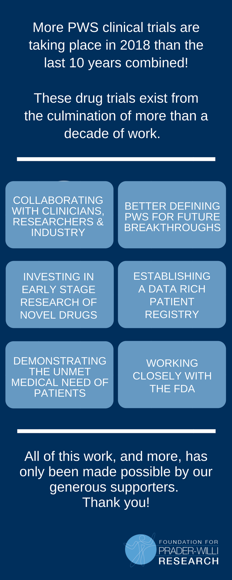 Why do we have so many PWS clinical trials?