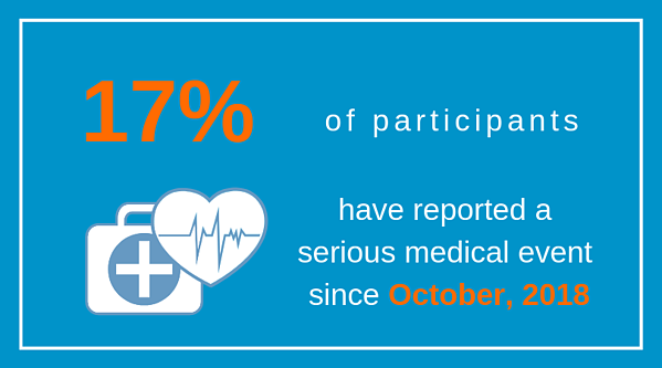 17% of participants have reported a serious medical event