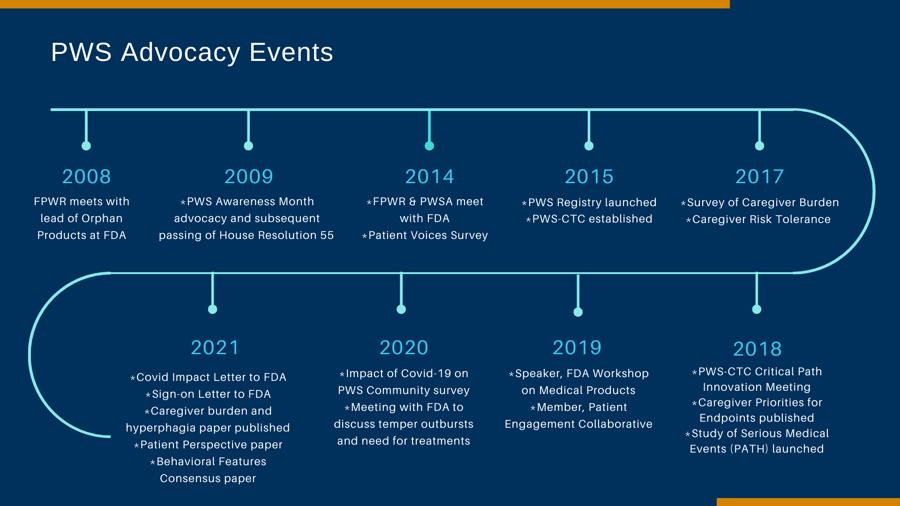 PWS Advocacy Activities (5)
