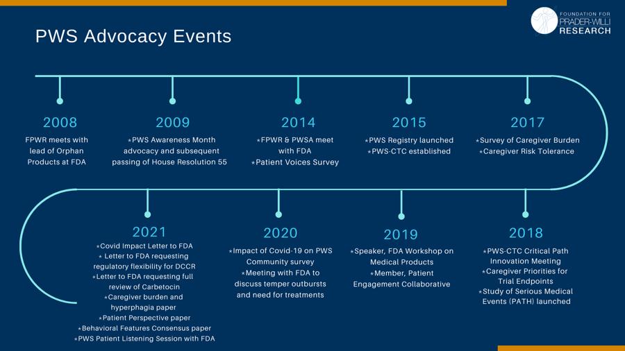 PWS Advocacy Activities (7)