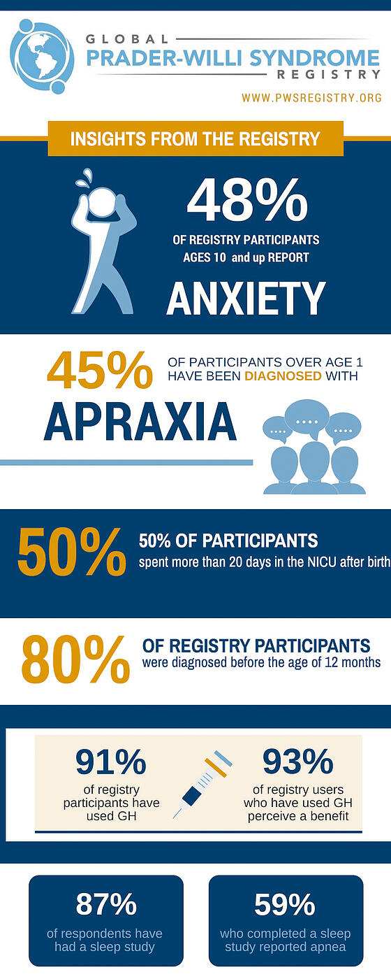 PWS Registry Infographic-Insights