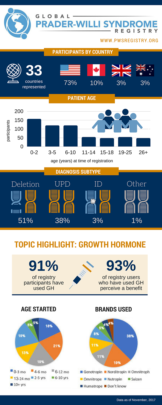 pws-registry-data-91-percent-have-used-growth-hormone-for-pws-infographic