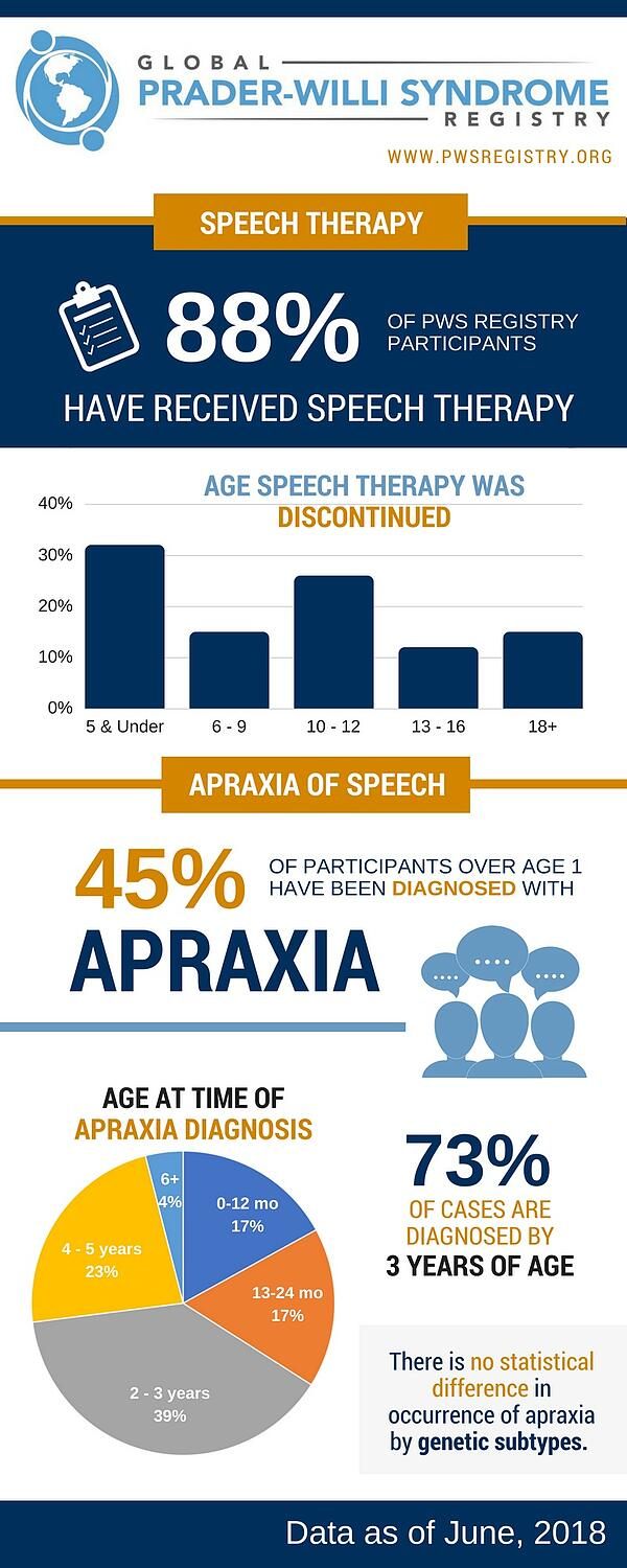 pws-registry-data-apraxia-in-pws