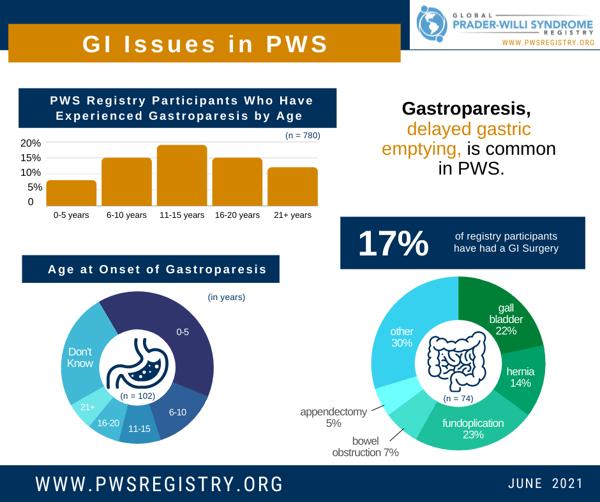 pws-registry-data-gi-issues