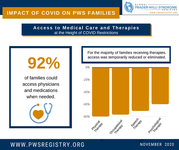 pws-registry-data-impact-of-covid-19-on-pws-families-nov-access