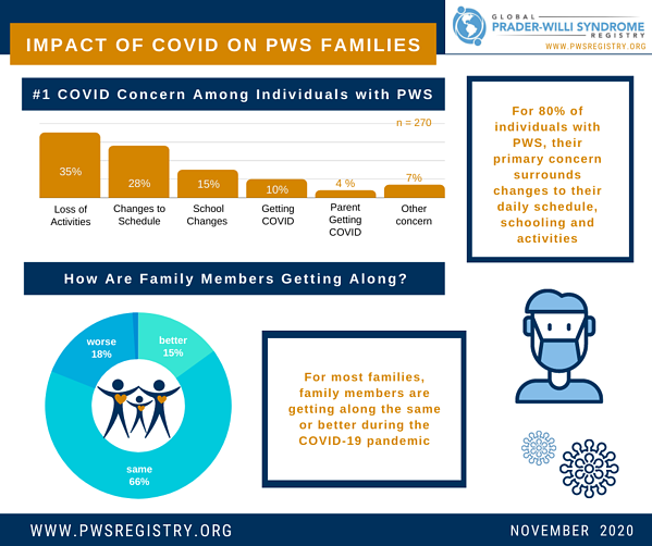 pws-registry-data-impact-of-covid-19-on-pws-families-nov-general