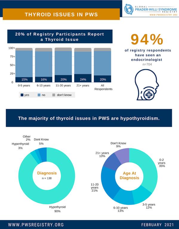 pws-registry-data-thyroid-issues-in-pws