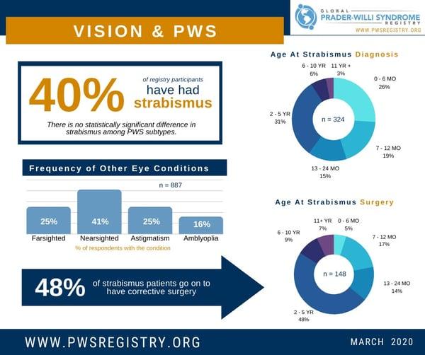 pws-registry-data-vision-1