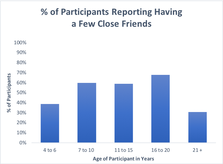 Friendships in PWS: Data from the Global PWS Registry