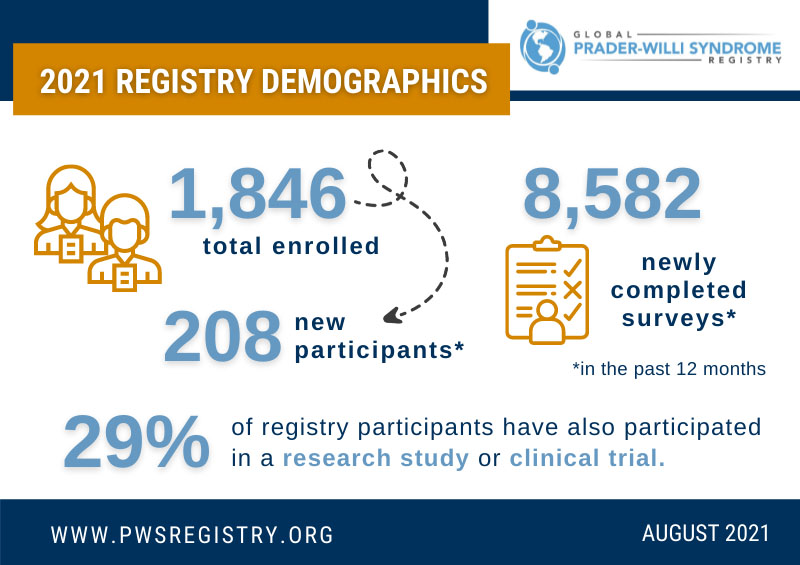 PWS Registry Added 208 Participants In Past Year [INFOGRAPHIC]