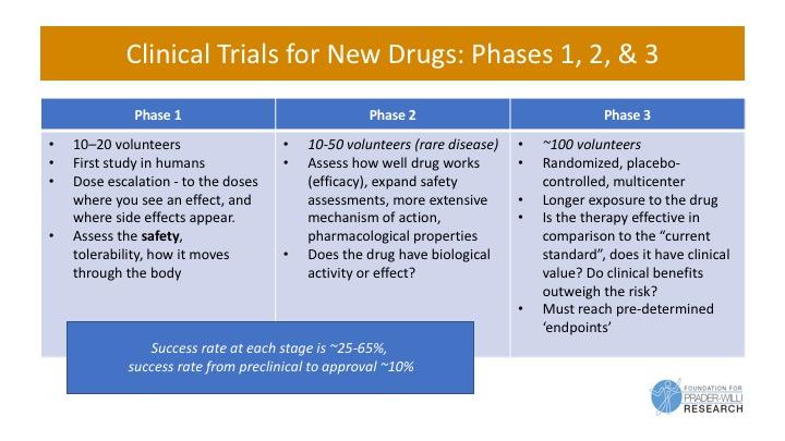 Comparison of drug development phases