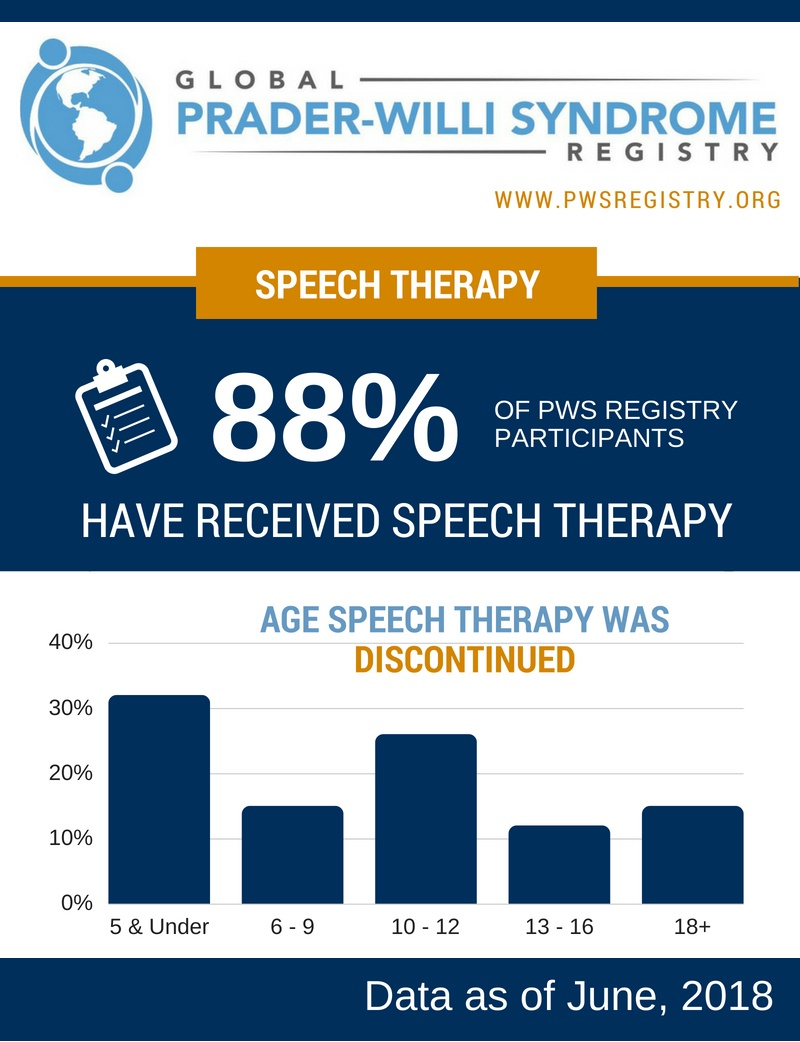 PWS Registry Data: 88% Have Received Speech Therapy [INFOGRAPHIC]