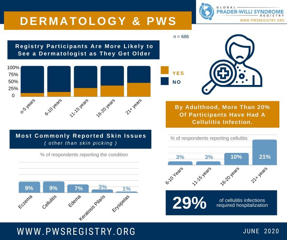 PWS Registry Data: Dermatology [INFOGRAPHIC]