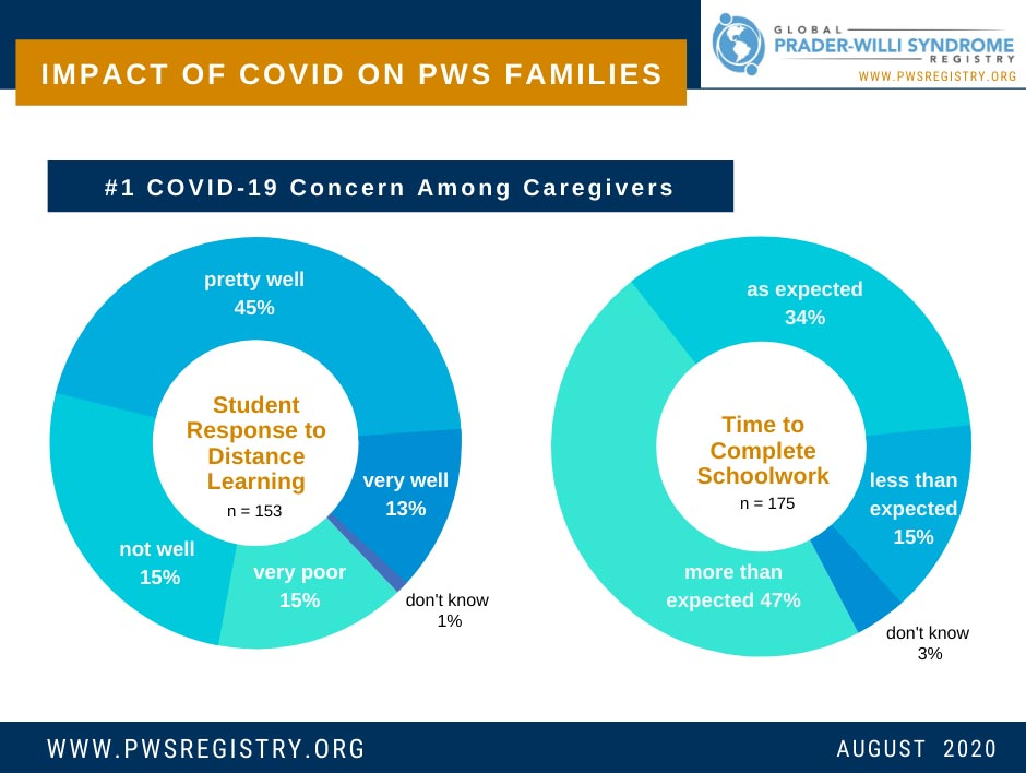 pws-registry-data-impact-of-covid-19-on-pws-families-feature-image