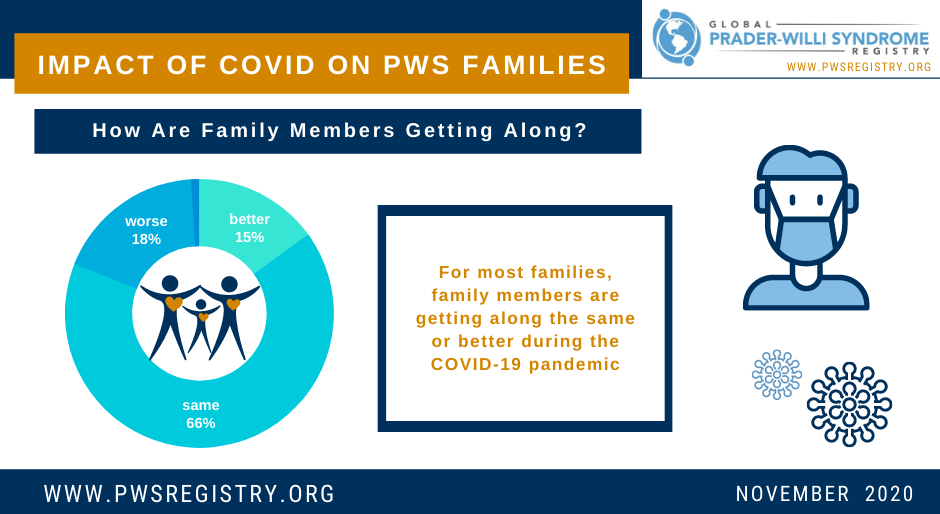 PWS Registry Data: Impact of COVID-19 on PWS Families [INFOGRAPHICS]