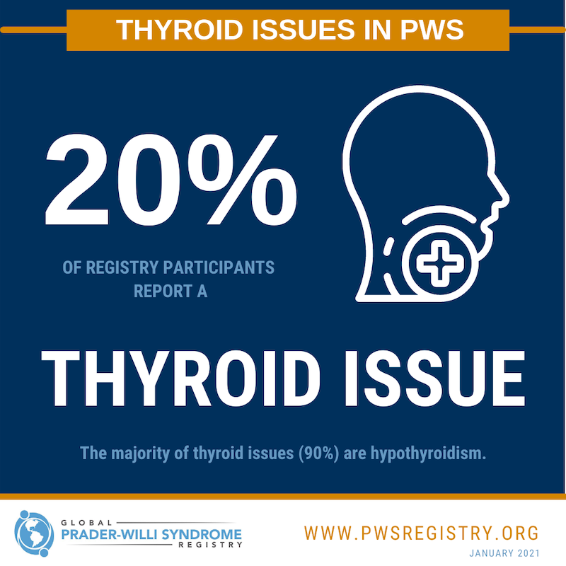 PWS Registry Data: Thyroid Issues in PWS [INFOGRAPHIC]