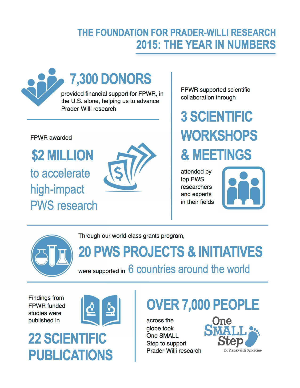 FPWR Annual Report 2015 Cover2